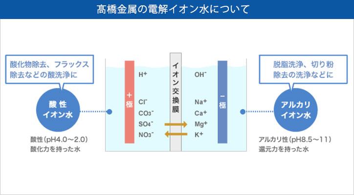 アルカリ イオン 水 電解